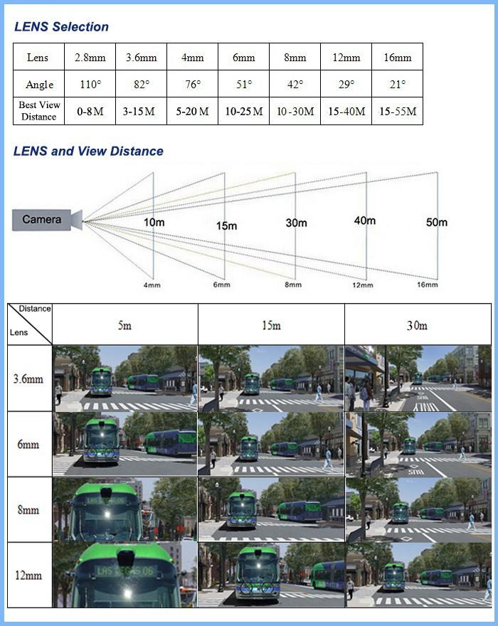 choose lens