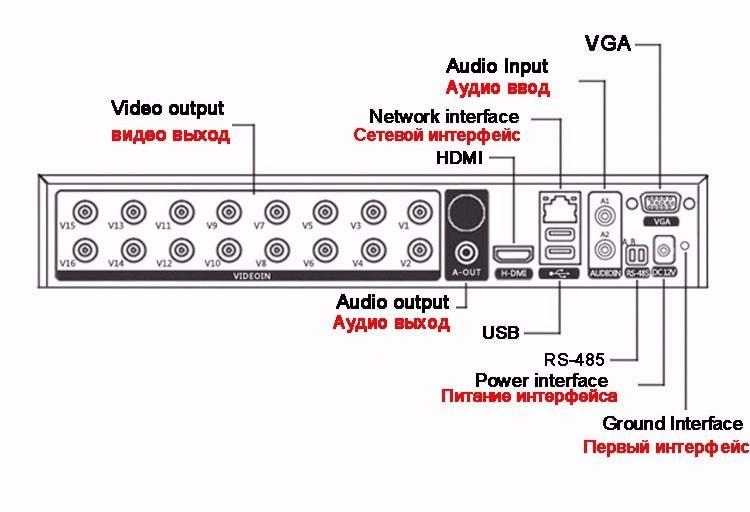 Camera video CCTV 1080P / 960P / 720P XMeye Hi3521D H.265 + 16 canale - Securitate și protecție - Fotografie 3