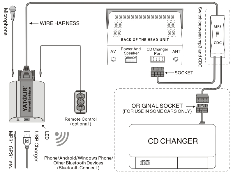 Yatour Bluetooth car kit music interface for Volvo HU radio volvo hu 803 wiring diagram volvo wiring diagrams for diy car Schematic Wiring Diagram at bakdesigns.co
