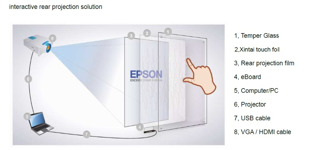 Interactive Rear Projection Solution