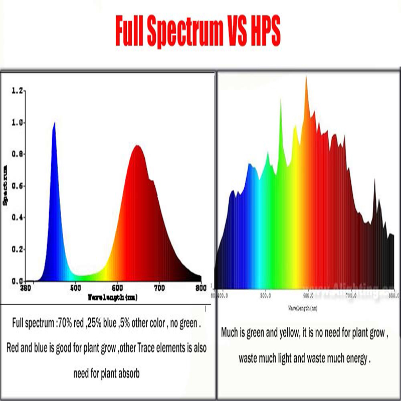 Levou Crescer Luzes 1 pcs atacado 400nm-840nm espectro Current : 1.5a/3a
