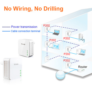1Pair Tenda P202 Mini 200Mbps PowerLine Ethernet Adapter,PLC adapter, Compatible with Wireless Wifi Router, IPTV, Plug and Play