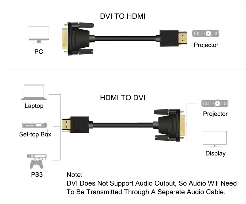 HDMI to DVI Cable 24 1 pin adapter cables Gold Plated 1080P 3D for HDTV DVD Projector 1m 2m 3m 5m DVI Cable in DVI Cables from Consumer Electronics