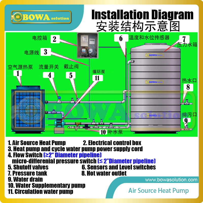 US $148 75  7KW (R22) air source heat pump condenser is working togher with  2HP(30cc displacement) hermetic rotary or scroll compressors-in Heat Pump
