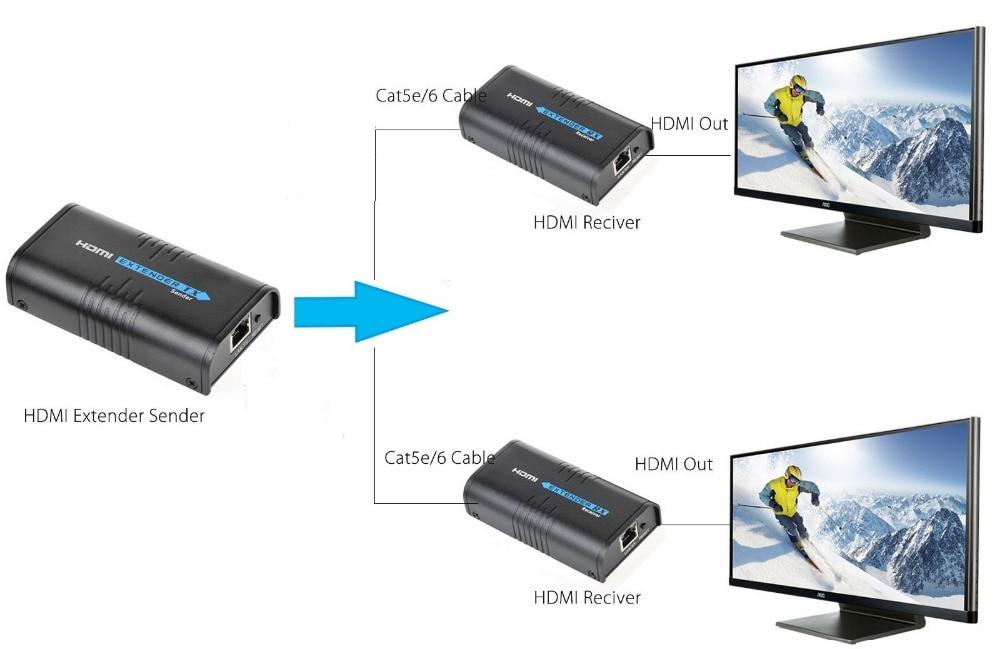 1 Sender+2 Receiver,Up to 120m HDMI 1080P Network Extender Over LAN RJ45 CAT5E//6