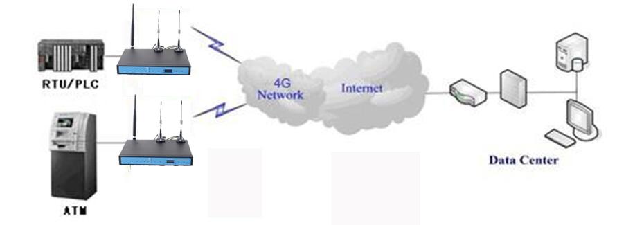 Yifan YF360D router SKETCH