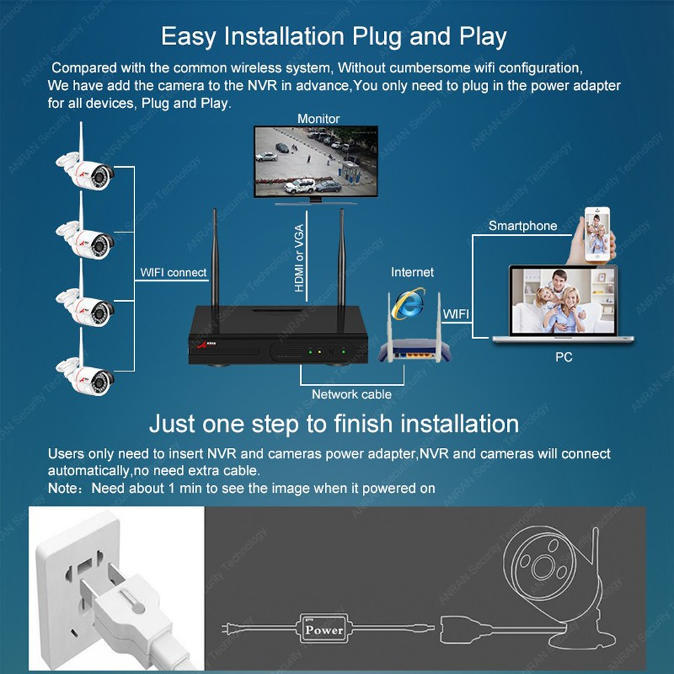 Anran Ip Camera Wire Diagram - Residential Electrical Symbols •