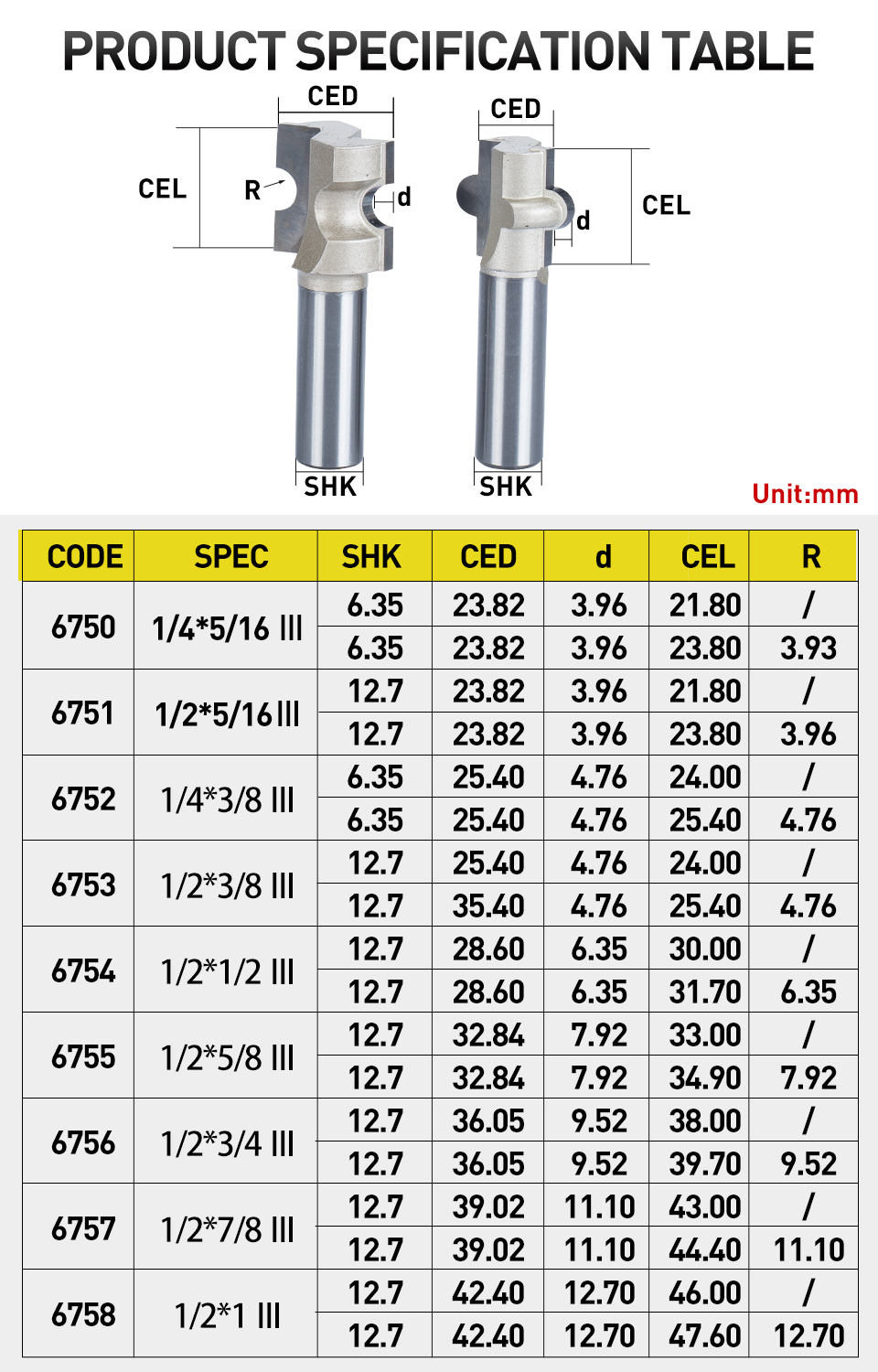 Cheap router bits for wood