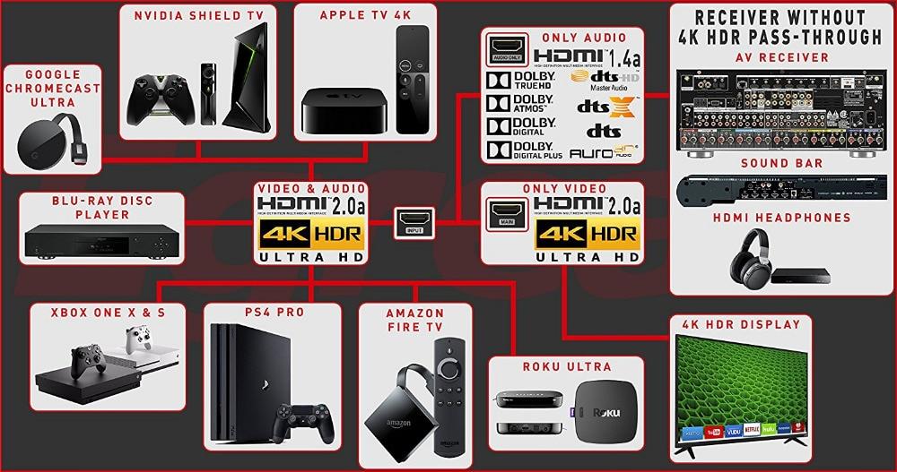 Original Egreat H10 4 Karat Uitra-hd Uhd Video Audio Splitter Unterstützung Hdmi2.0 Hdr Dolby True Hd Dts Dts-hd Master Dolby Atmos Für Heimkino Home Entertainment-system