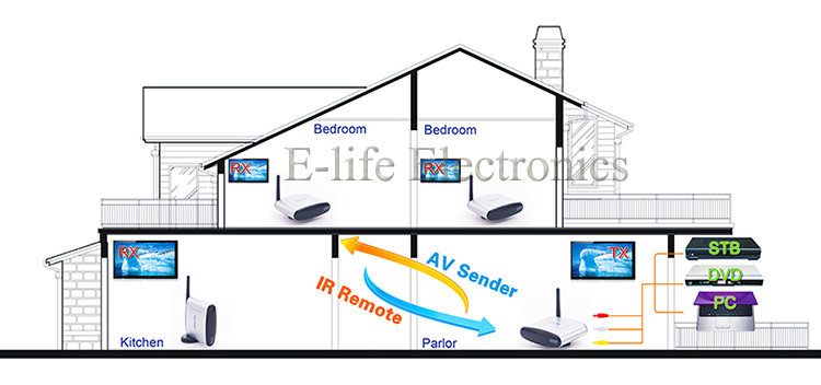2.4G Design STB Wireless Transmitter and Receiver with IR Remote Control-6.jpg