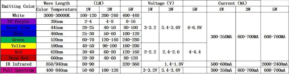 10 шт. 1 Вт 3 Вт 5 Вт 4-чиповый теплый белый 3500 К Netrual белый 4500 к холодный белый 6500 к холодный белый 10000 к 20000 к 30000 к светодиодный светильник из бисера запчасти