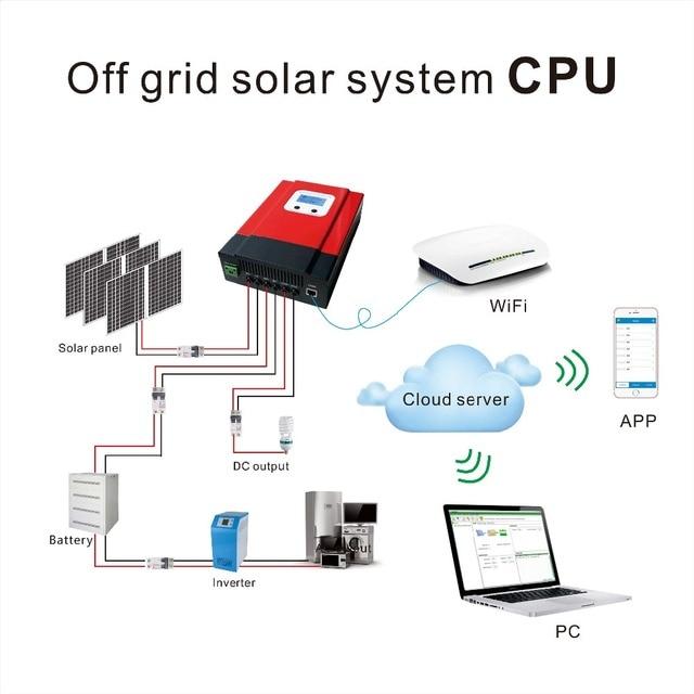 eSmart3 MPPT 40A Solar Charge Controller Max 150VDC Input Back-light LCD Solar Regulator RS485 Port with LCD12V 24V 36V 48V Auto 4