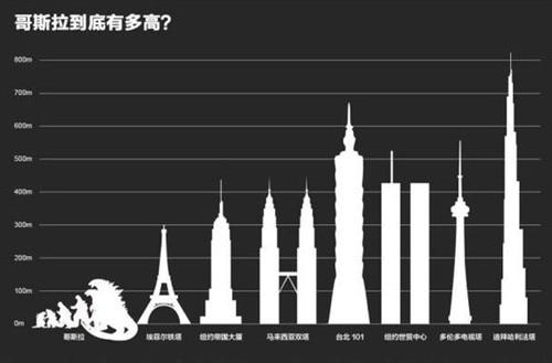 哥斯拉到底有多大多高?