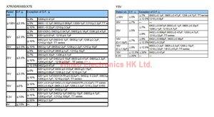Image 5 - 100 sztuk 1206 SMD Chip wielowarstwowy kondensator ceramiczny 0.5pF   100uF 10pF 100pF 1nF 10nF 15nF 100nF 0.1uF 1uF 2.2uF 4.7uF 10uF 47uF
