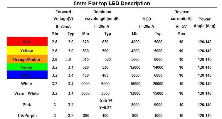 100 шт. 5 мм Flat Top Красный Широкий формат свет лампы LED ультра яркие светящиеся