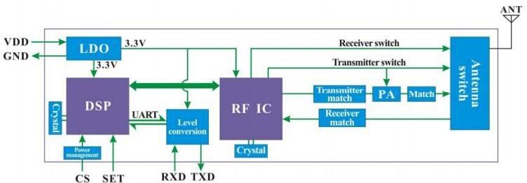 4. Block Diagram