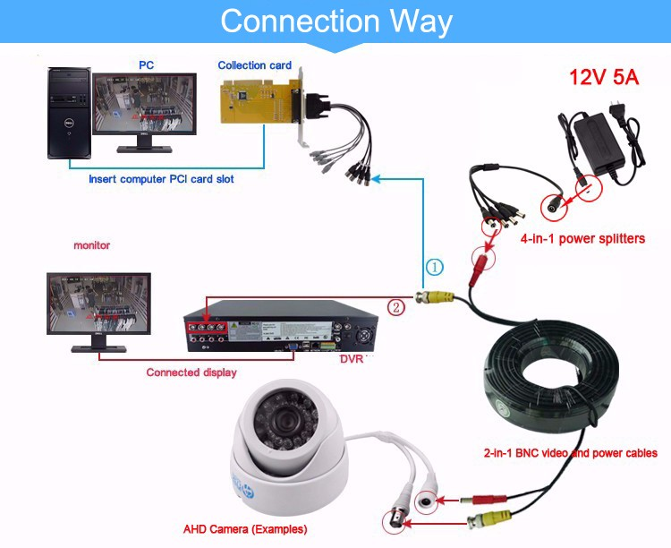 connection way