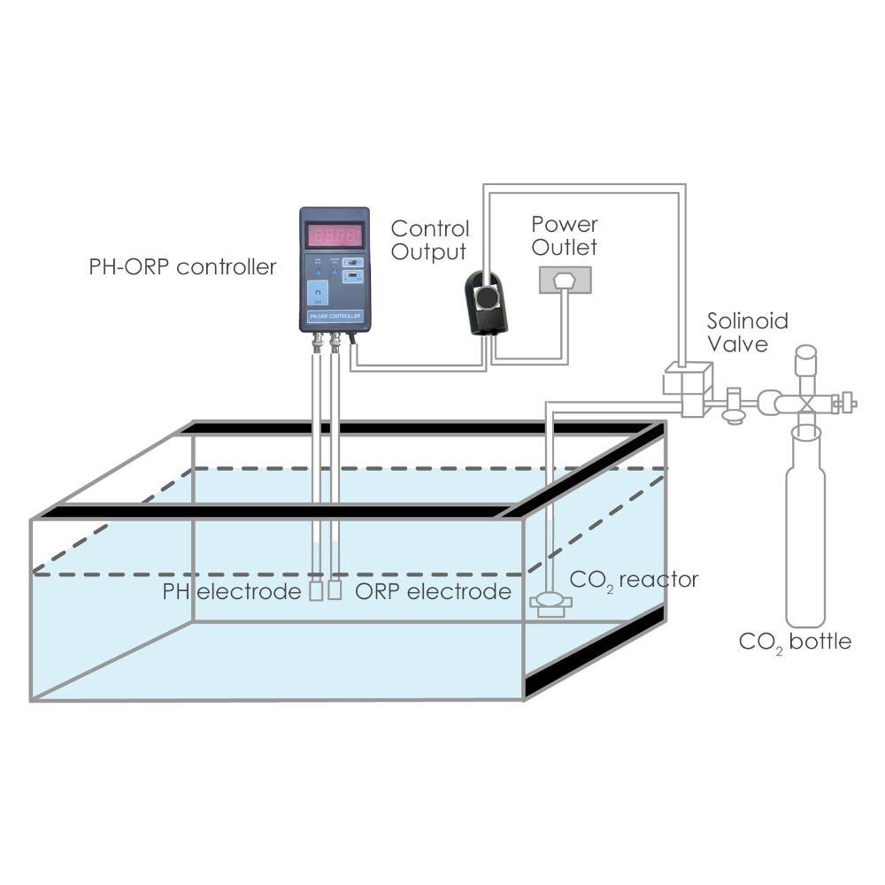 small resolution of digital 2 in 1 ph orp mv co2 controller meter aquarium fish tank 0 00 14 00ph range switched socket 110v 220v in ph meters from tools on aliexpress com