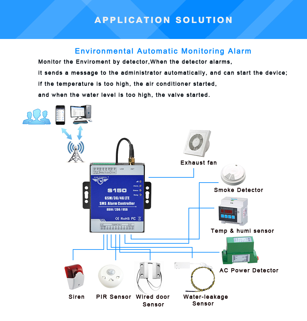 Gsm 3g 4g Cellular Rtu Sms Alarm Controller Industrial Iot Sensor Wiring Diagram Burglar Pir When Occurrence Will Send Definition Text And Dial The User Mobile Phones