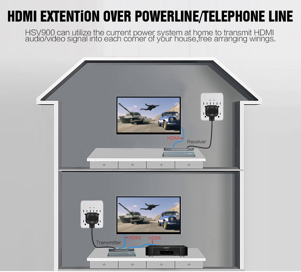HSV900 Power Line HDMI Extender Using H.264 Encode Protocol Support Full HD 1080P High Quality Image 300m Transmission (5)