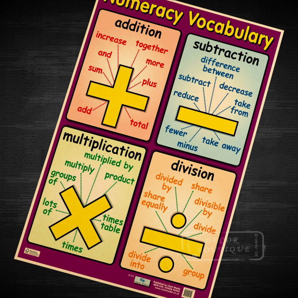 Aliexpress.com : Buy Numeracy Vocabulary, Talking Maths Poster ...