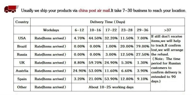 shipment time