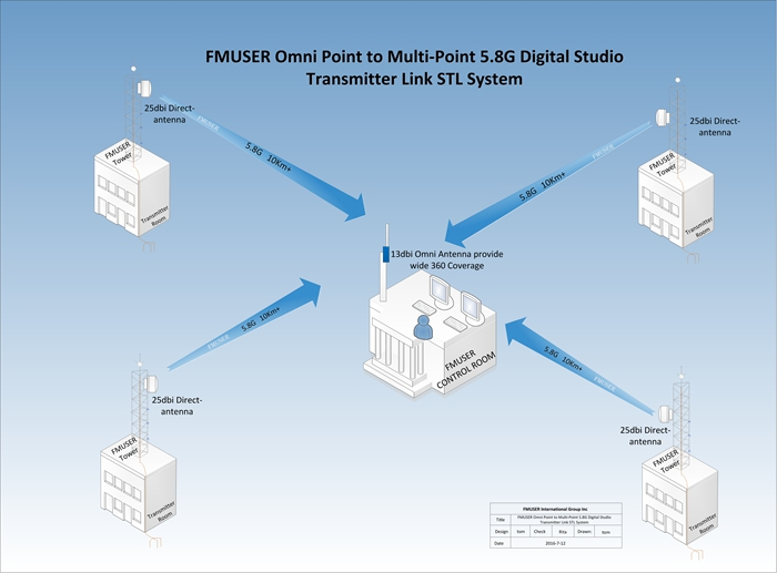 Fmuser A New Audio And Video Stl 4 Point Sent To 1 Station 4in1 Digital Microwave Link System For Tv 5 8g Hd