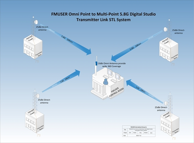 Fmuser A New Audio And Video Stl 4 Point Sent To 1 Station 4in1 Digital Microwave