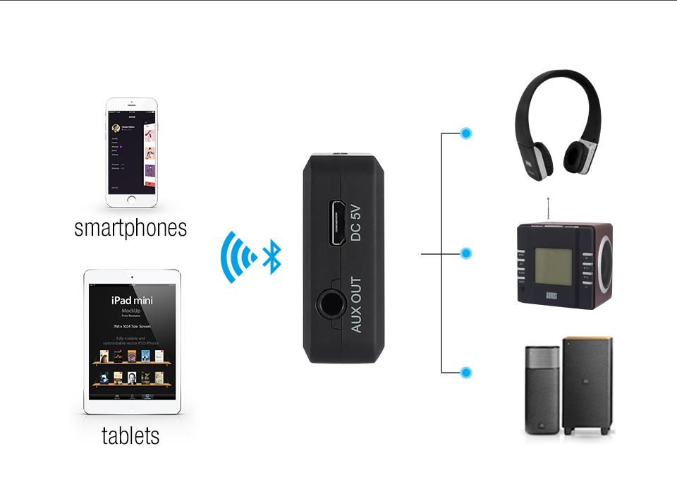 August Bluetooth aptx Receiver