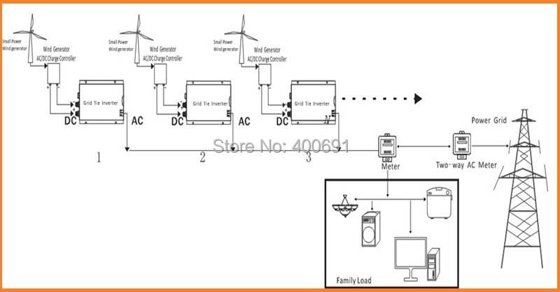 wiring diagram 24v solar panels wiring image aliexpress com buy 200w grid tie micro inverter 10 5 28vdc 190 on wiring diagram 24v solar panel