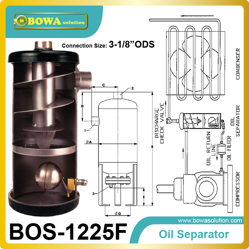 Helical oil separators offer 99 percent to 100 percent efficiency in oil separation with low pressure drop