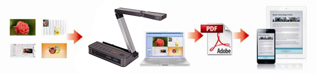 Cheap document camera