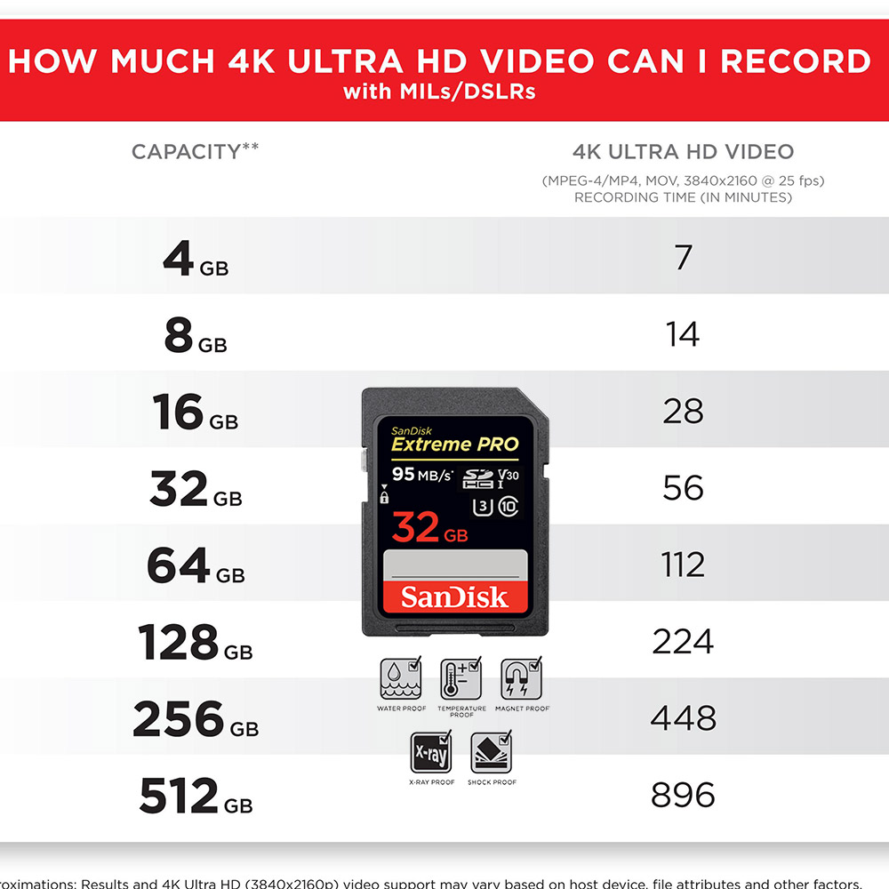Image 4 - Sandisk Extreme Pro 32GB SDHC UHS I Card SDHC V30 Class 10 U3 4K UHD ESP Technology Up to 95MB/s Memory Card Trans Flash SDCard-in Memory Cards from Computer & Office