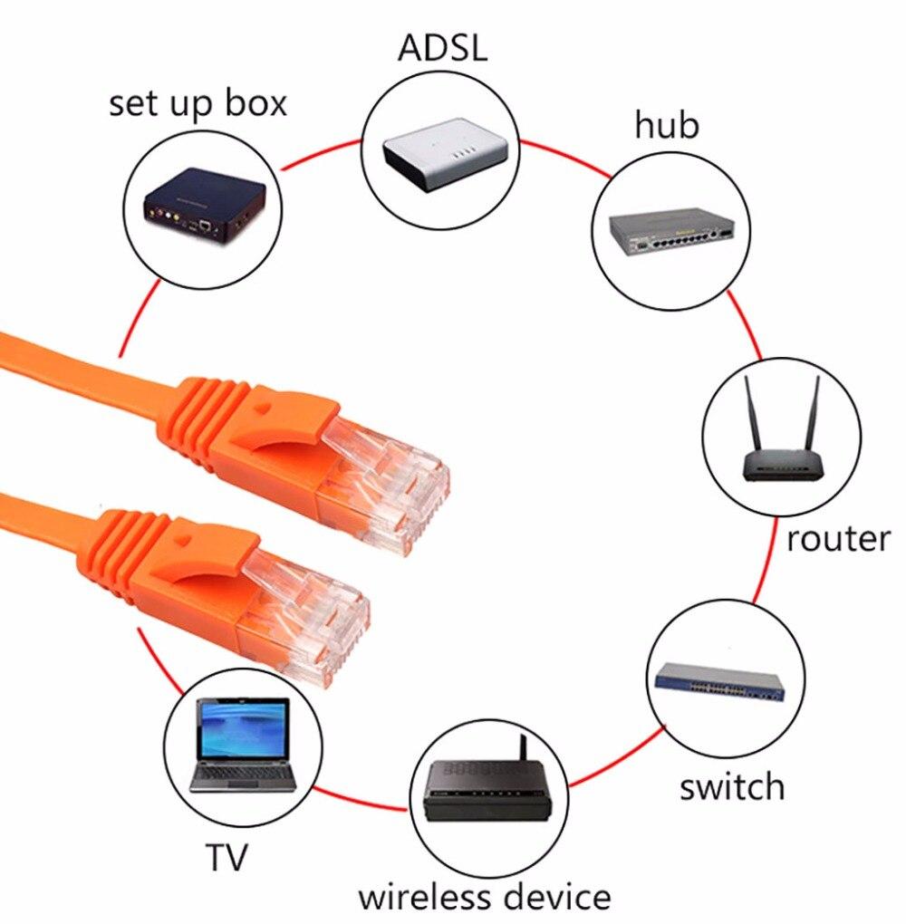 # BK101 Ethernet CAT6 Internet di Rete Cavo Piatto Cavo di Patch Piombo RJ45 Per trasporto del PC Router