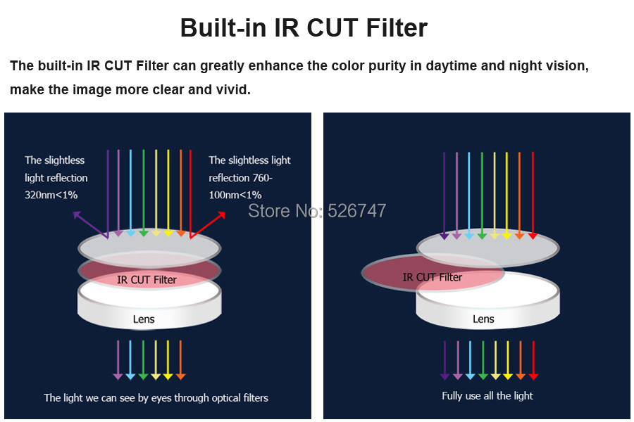 Built-in IR CUT Filter