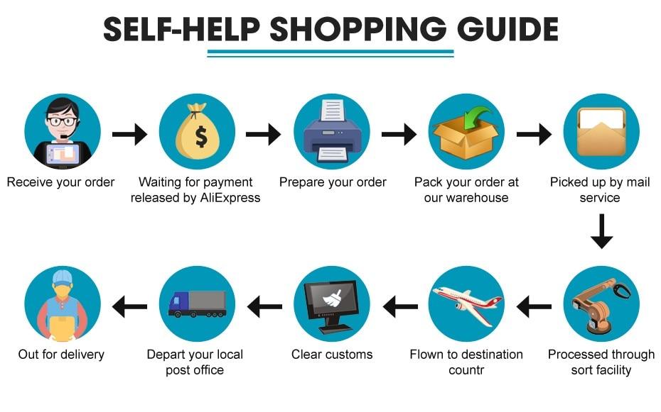 self-help shopping guide