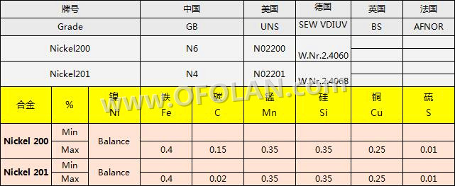 Elektrode Pure Nikkel 200/UNS N02200 Netting In Accu Of Elektrolytische Tank, 10 Mesh 500mm * 1000mm Voorraad Levering - 3