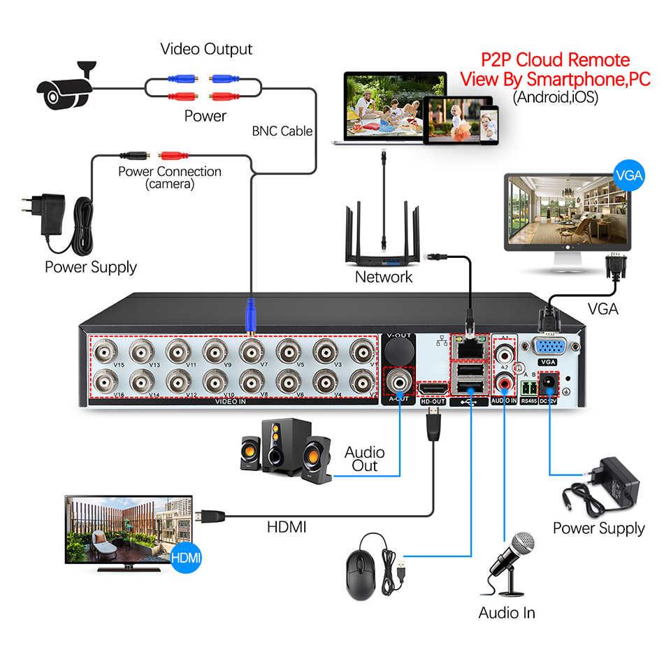 Techage H.264 16CH 1080N AHD видеонаблюдения DVR NVR P2P облако безопасности цифрового видео Регистраторы для 1080P HDMI видео аналоговый AHD IP камера