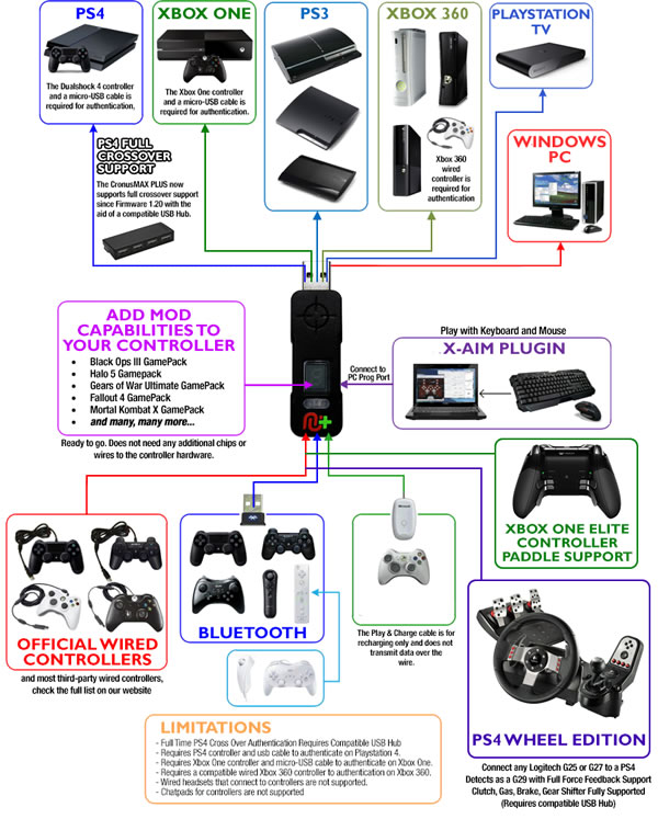 US $59 99 20% OFF|Cronusmax Plus Mouse Keyboard Adapter Converter for PS3  /PS4/PS4 Pro/SLIM/ Xbox 360/Xbox One/Xbox One X/S for G25 G27-in  Replacement