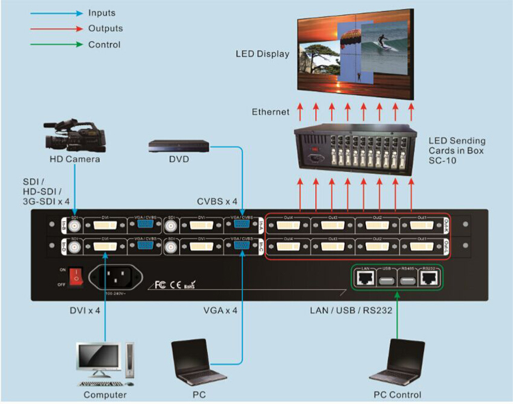 LVP7000 mulit-window video processor-5