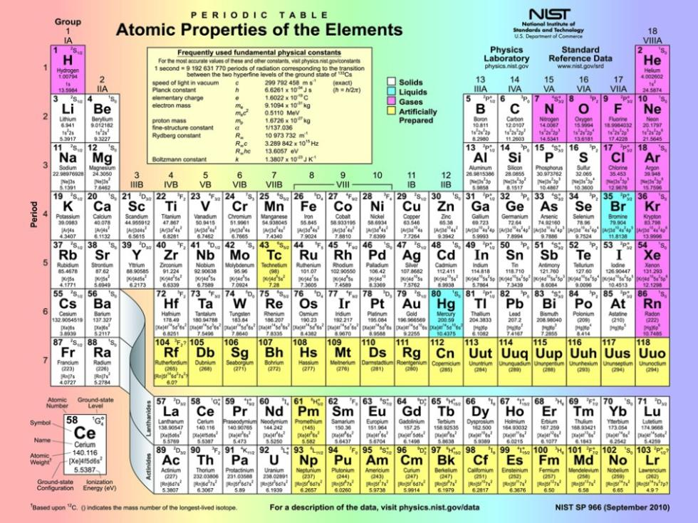 Buy periodic table elements and get free shipping on aliexpress urtaz Choice Image