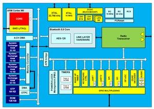 Image 5 - DA14585 Module Bluetooth 4 BLE Mô Đun GT58X_B02 Bluetooth 5 Module