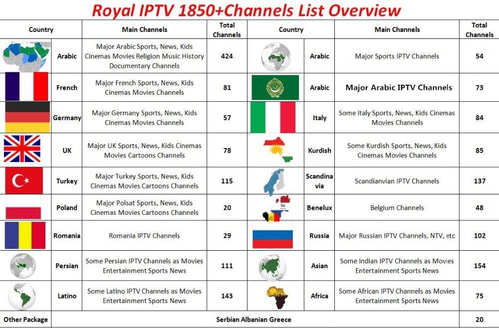 Royal IPTV CHANNELS LIST IPTV SERVER