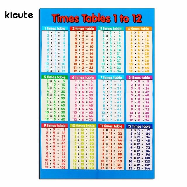 Excellente lamin ducatifs fois tables math matiques for Table fois 6
