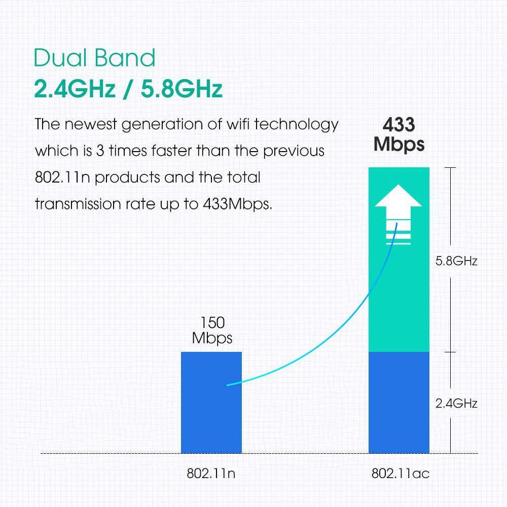 Mini usb 1200 mbps wifi adaptador banda dupla placa de rede 5 ghz 2.4 ghz 802.11ac wifi dongle ac adaptador para janela do portátil win 7 mac os