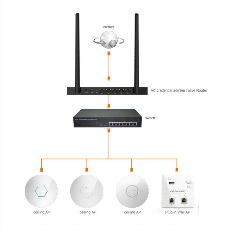 Comfast 300 Mbps WiFi routeur amplificateur réseau extenseur répéteur d'extension de puissance Roteador double antennes routeur Wi-Fi routeurs à domicile - 4