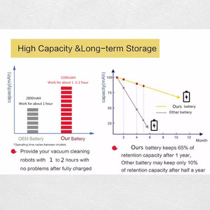 Image 3 - איכות גבוהה 14.8V 2800mAh/3200mAH Chuwi סוללה נטענת סוללה עבור ILIFE ecovacs A4S V7s A6 V7s פרו Chuwi iLife סוללה