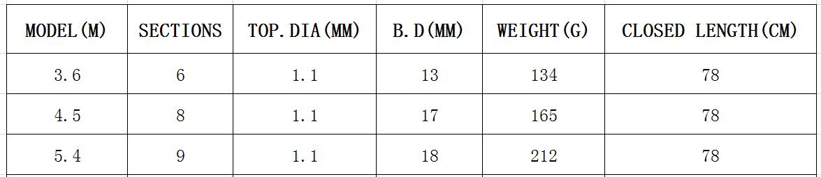 Image 4 - Телескопическая удочка из углеродного волокна, Удочка 3,6 5,4 м, жесткая спиннинговая удочка, закрытая, 78 см, палка для путешествия, Удочка на карпа-in Удочки from Спорт и развлечения