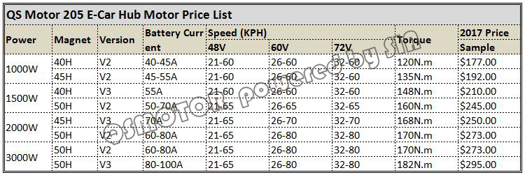 205 e-car price