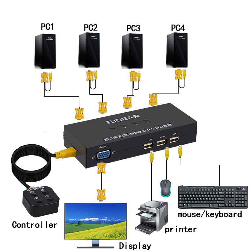 4 Port Kvm Switch VGA Switch Wired Remote Controller Select With Cable 1920x1440 High Resolution